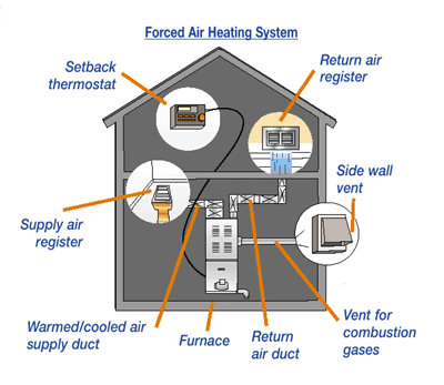 forced air heating system.jpg